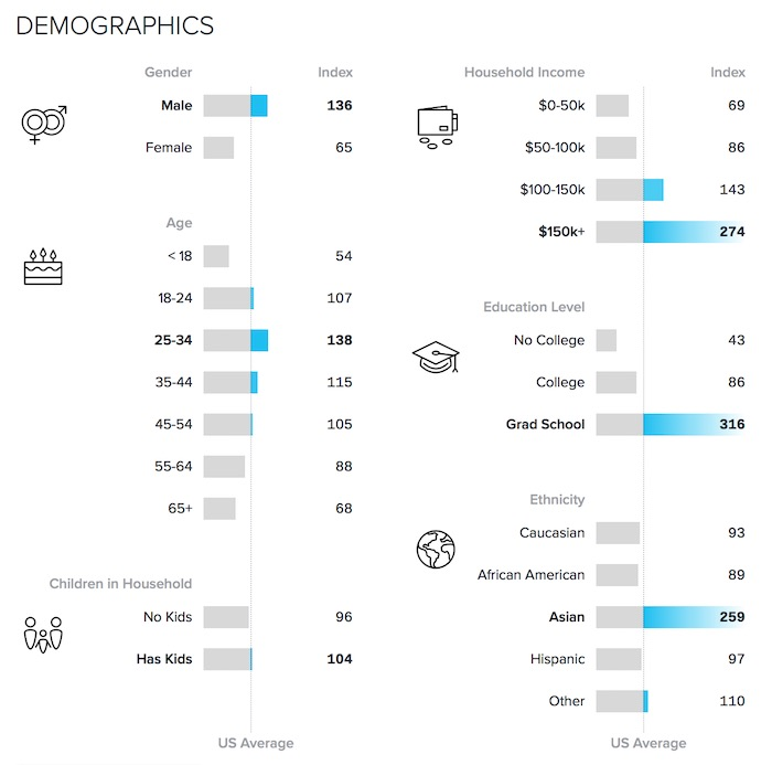 demographics-may-2016