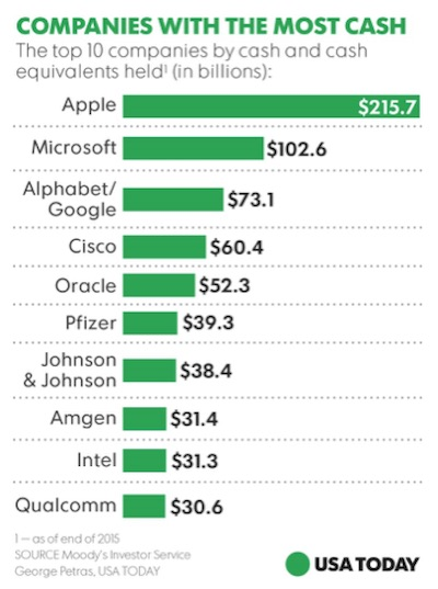Companies with the Most Cash, 2015