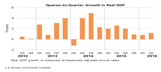 Chart II: Quarterly Growth in GDP, 2012-2016