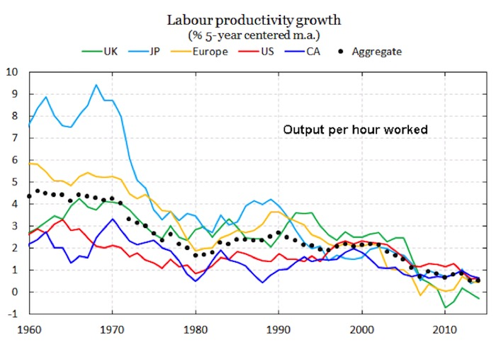 Chart V: Labor Productivity Growth of Industrial Nations, 1960-2015