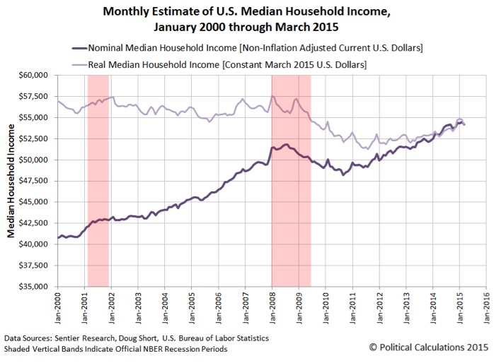Chart VI: Monthly Estimate of U.S. Median Household Income, 2000-2015